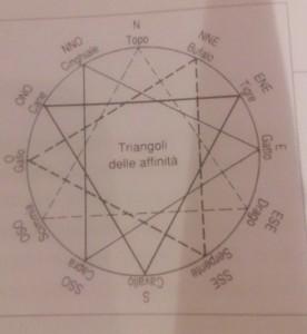 astrologia cinese mandragola perugia